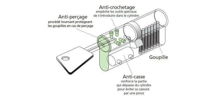 laiton et nickel Cylindre de serrure de s/écurit/é /à bouton-poucier cylindre de remplacement anti-per/çage profil europ/éen