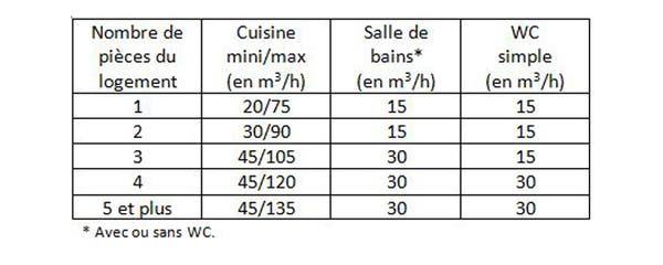 Comment Choisir Sa Ventilation De Cuisine Ou De Salle De Bains Leroy Merlin